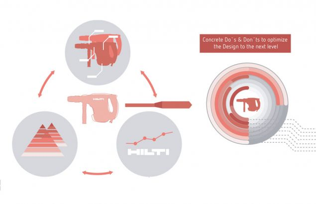 Hilti - Future Design Strategy and Consulting
